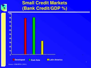 Small Credit Markets (Bank Credit/GDP %)