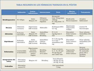 TABLA RESUMEN DE LOS FÁRMACOS TRATADOS EN EL PÓSTER