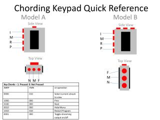 Chording Keypad Quick Reference