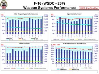 F-16 (WSDC - 26F) Weapon Systems Performance