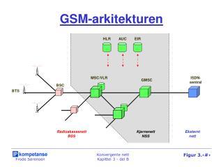 GSM-arkitekturen