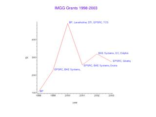 IMGG Grants 1998-2003