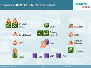 Siemens UMTS Mobile Core Products