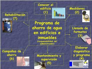 Programa de ahorro de agua en edificios e inmuebles  (responsabilidad del administrador)