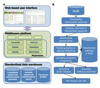 Standardized data warehouse