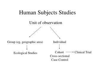 Human Subjects Studies