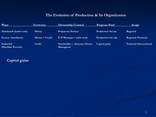 The Evolution of Production & Its Organization