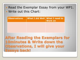 Read the Exemplar Essay from your WP1.  Write out this Chart: