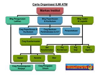 Carta Organisasi ILMI ATM
