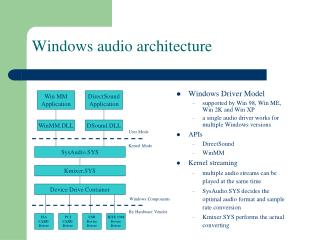 Windows audio architecture
