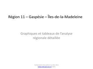 Région 11 – Gaspésie – Îles-de-la-Madeleine