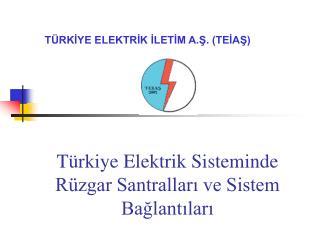 Türkiye Elektrik Sisteminde Rüzgar Santralları ve Sistem Bağlantıları