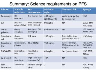 Summary: Science requirements on  PFS