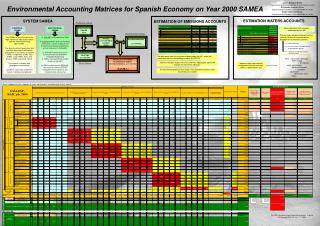 Environmental  Accounting Matrices for Spanish Economy on Year 2000 SAMEA