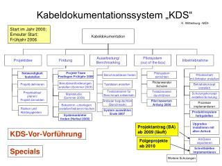 """Kabeldokumentationssystem """"KDS"""""""
