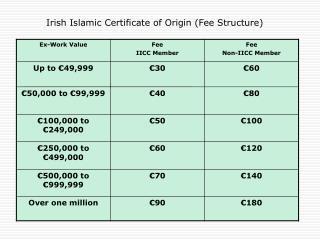 Irish Islamic Certificate of Origin (Fee Structure)