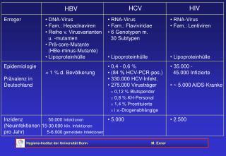 Erreger• DNA-Virus• RNA-Virus• RNA-Virus