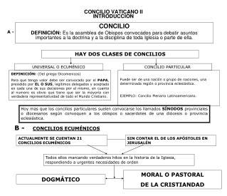 CONCILIO VATICANO II INTRODUCCIÓN