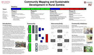 Community Mapping and Sustainable Development in Rural Zambia