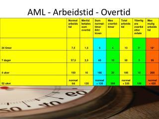 AML - Arbeidstid - Overtid