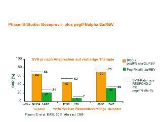 Phase-III-Studie: Boceprevir  plus pegIFNalpha-2a/RBV