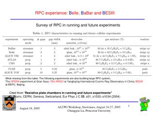 RPC experience:  B elle,  B aBar and  B ESIII