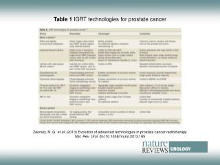Table 1  IGRT technologies for prostate cancer