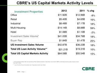 CBRE's US Capital Markets Activity Levels