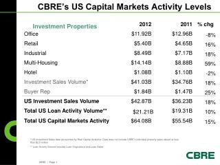 CBRE�s US Capital Markets Activity Levels