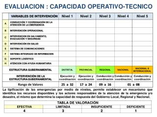 EVALUACION : CAPACIDAD OPERATIVO-TECNICO