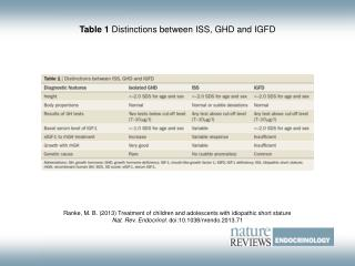 Table 1  Distinctions between ISS, GHD and IGFD