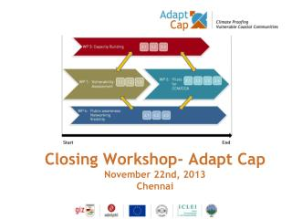 Closing Workshop- Adapt Cap November 22nd, 2013 Chennai