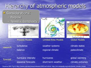 Hierarchy of atmospheric models
