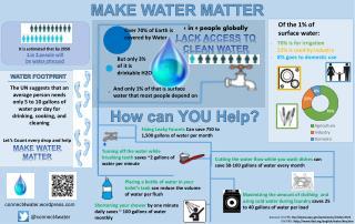 MAKE WATER MATTER