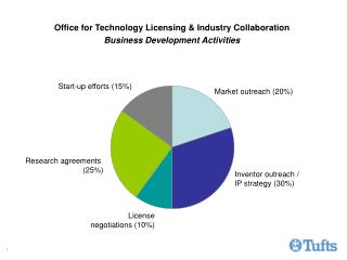 Office for Technology Licensing & Industry Collaboration Business Development Activities
