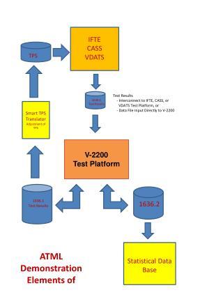 V-2200  Test Platform