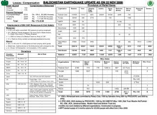 BALOCHISTAN EARTHQUAKE UPDATE AS ON 22 NOV 2008