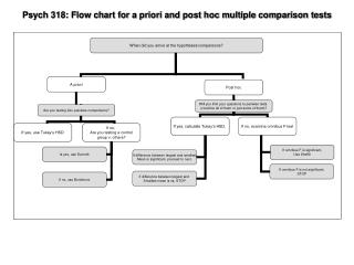 Psych 318: Flow chart for a priori and post hoc multiple comparison tests