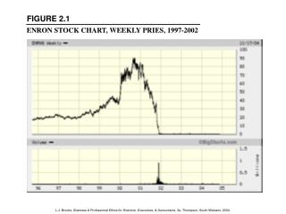 ENRON STOCK CHART, WEEKLY PRIES, 1997-2002