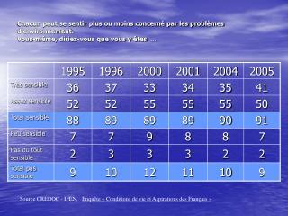 Source CREDOC - IFEN,    Enquête «Conditions de vie et Aspirations des Français»