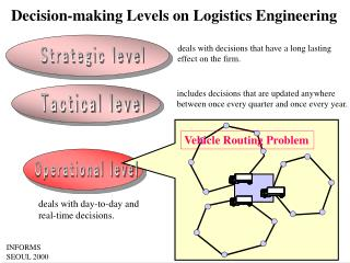 Decision-making Levels on Logistics Engineering