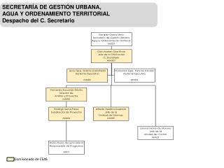 SECRETARÍA DE GESTIÓN URBANA,  AGUA Y ORDENAMIENTO TERRITORIAL Despacho del C. Secretario