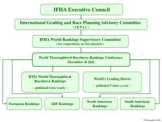 IFHA Executive Council