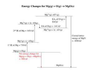 Mg(g) + O(g)