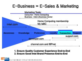 E-Business = E-Sales & Marketing