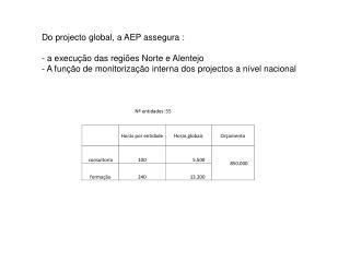 Do projecto global, a AEP assegura : - a execução das regiões Norte e Alentejo