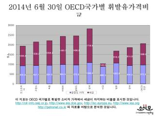2014 년  6 월  30 일  OECD 국가별 휘발유가격비교