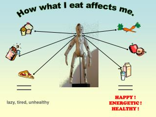 How what I eat affects me.