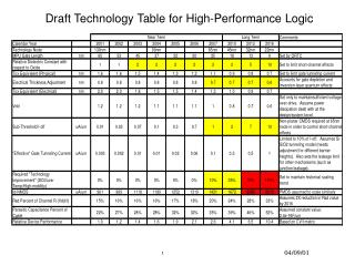 Draft Technology Table for High-Performance Logic