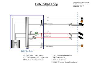 Unbundled Loop